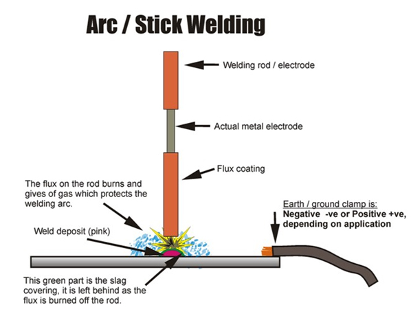springs welding services